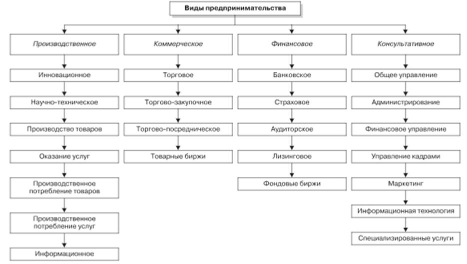 Предпринимательство и производство в рыночной среде Типы  vidy predprinimatelstva 2016 1 21 9h27m55s png