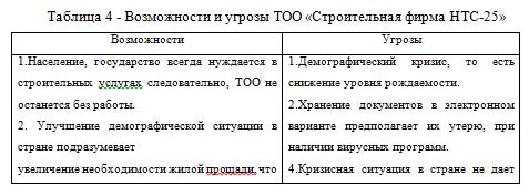 возможные и угрозы ТОО_отчет