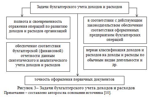 Задачи бухгалтерского учета доходов и расходов_дипломная работа_examenna5