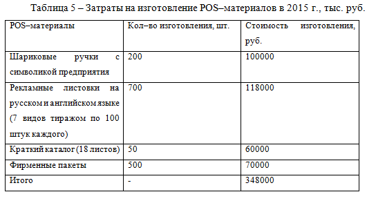 Затраты на изготовление материалов_курсовая