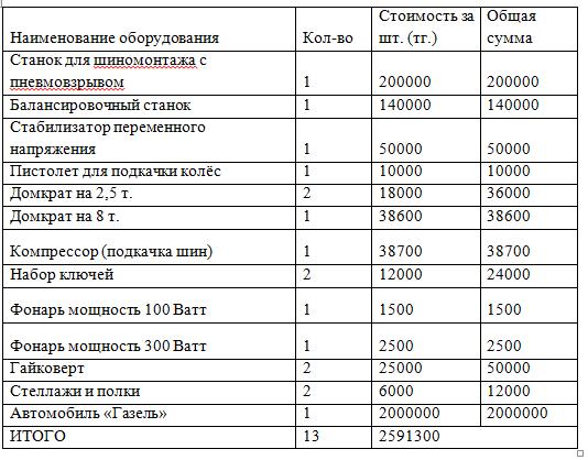 Затраты на оборудование при реализации проекта диверсификации мобильный шиномантаж для ТОО «АвтоТех 2020»