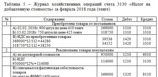Журнал хозяйственных операций счета 3130 «Налог на добавленную стоимость» за февраль 2018 года (тенге)